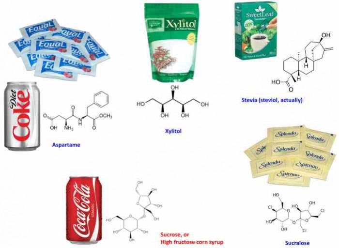 Οι γλυκαντικές ουσίες στο «μικροσκόπιο»