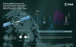 Αναλογία Δευτέριου Πρώτιου στον κομήτη 67P
