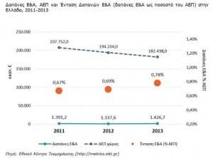 Δείκτες Ε&Α για δαπάνες το 2013 στην Ελλάδα