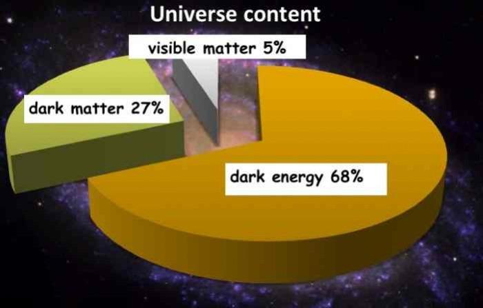 Ενδείξεις για σήματα από σκοτεινή ύλη